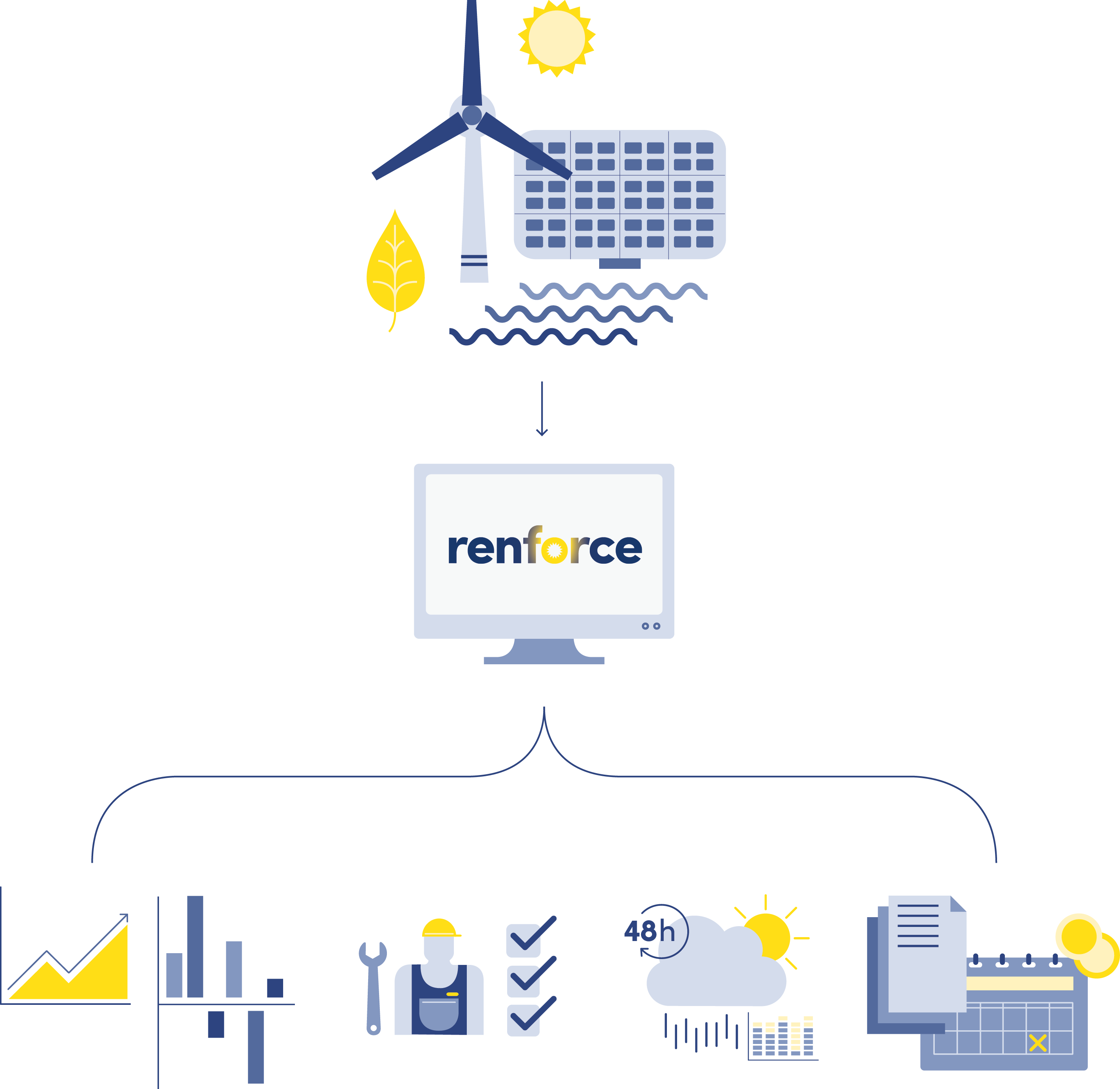 Renforce System